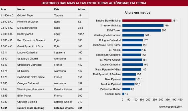 Histórico de recorde de estrutura mais alta do mundo