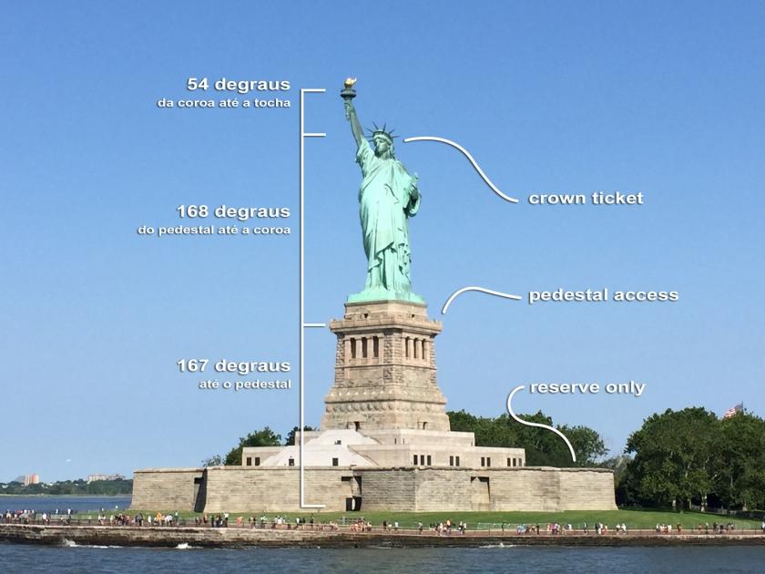 Opções de passeios na Estátua da Liberdade