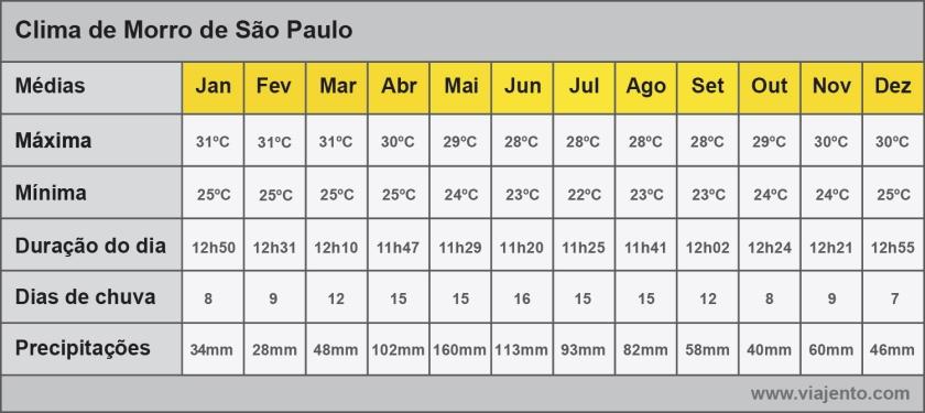 Médias do tempo em Morro de São Paulo
