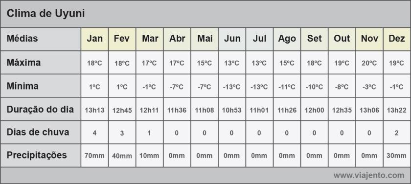Tabela com as médias mensais do clima
