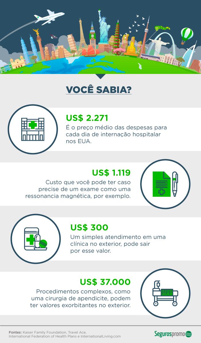 Infográfico com custos médicos no exterior