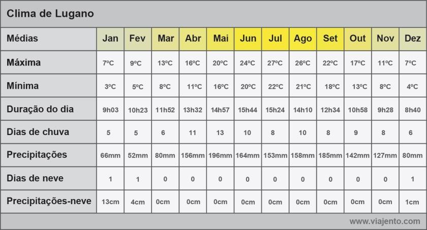 Tabela do clima de Lugano