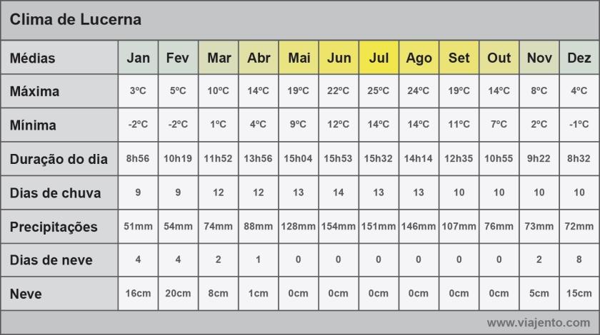 Gráfico com médias do clima de Lucerna
