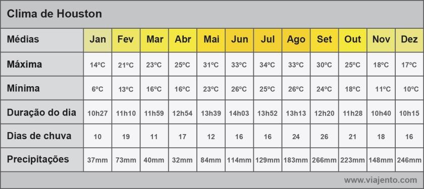 Tabela com médias do clima
