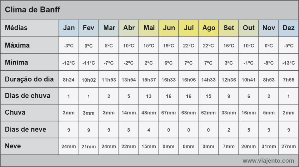 Tabela com as médias do clima